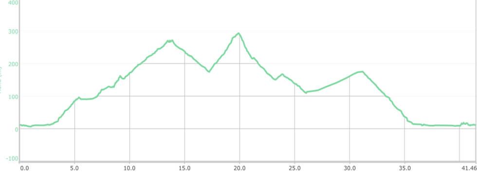 Streckenverlauf Desert Marathon(Höhenprofil 42,2 km)