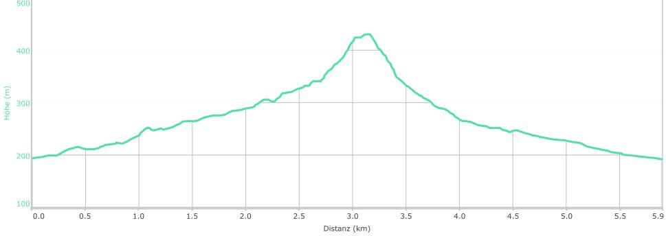 Streckenprofil: Im Timna Park auf dem Israel National Trail wandern